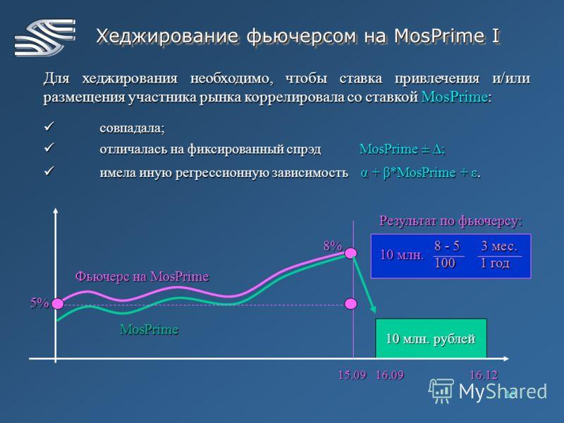 18 Хеджирование фьючерсом на MosPrime I Для хеджирования необходимо, чтобы ставка привлечения и/или размещения участника рынка коррелировала со ставкой MosPrime: совпадала; совпадала; отличалась на фиксированный спрэд MosPrime ± Δ; отличалась на фикс