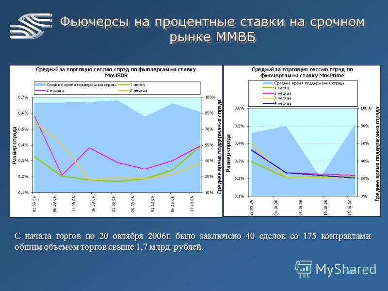28 Фьючерсы на процентные ставки на срочном рынке ММВБ С начала торгов по 20 октября 2006г. было заключено 40 сделок со 175 контрактами общим объемом торгов свыше 1,7 млрд. рублей.