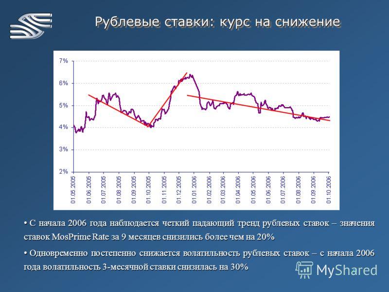 5 Рублевые ставки: курс на снижение С начала 2006 года наблюдается четкий падающий тренд рублевых ставок – значения ставок MosPrime Rate за 9 месяцев снизились более чем на 20% С начала 2006 года наблюдается четкий падающий тренд рублевых ставок – зн