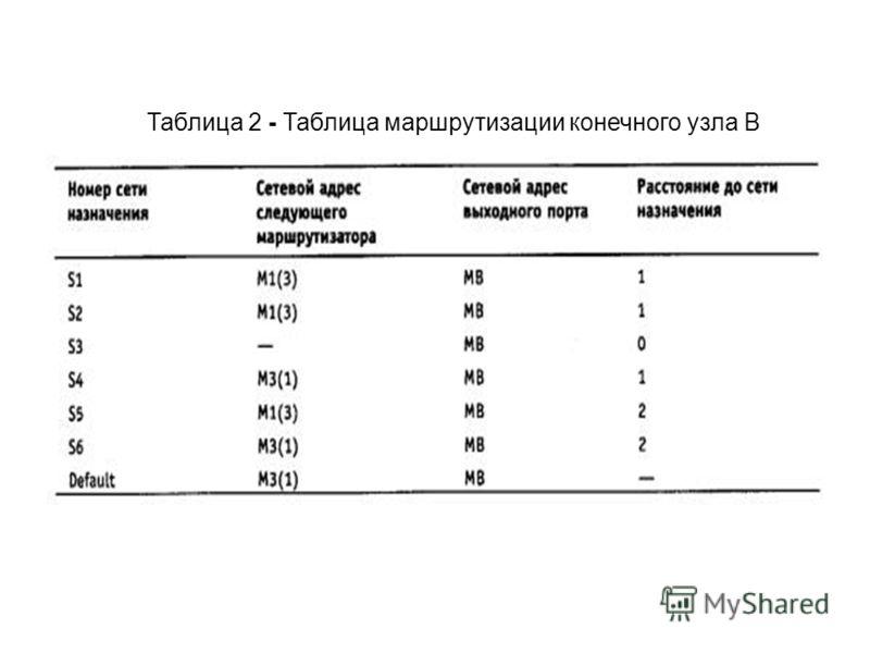 Таблица 2 - Таблица маршрутизации конечного узла В