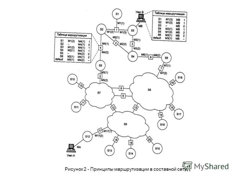 Рисунок 2 - Принципы маршрутизации в составной сети
