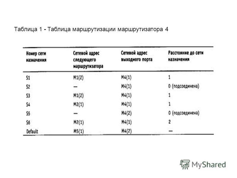 Таблица 1 - Таблица маршрутизации маршрутизатора 4