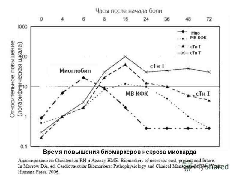 Время повышения биомаркеров некроза миокарда