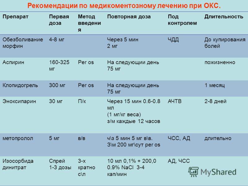 ПрепаратПервая доза Метод введени я Повторная дозаПод контролем Длительность Обезболивание морфин 4-8 мгЧерез 5 мин 2 мг ЧДДДо купирования болей Аспирин160-325 мг Per osНа следующии день 75 мг пожизненно Клопидогрель300 мгPer osНа следующии день 75 м