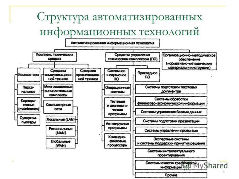 4 Структура автоматизированных информационных технологий