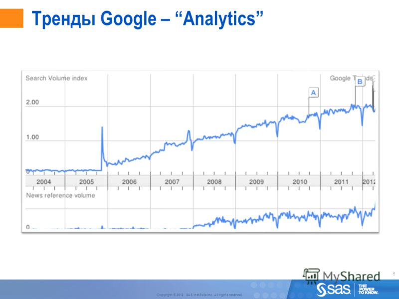 5 Copyright © 2012, SAS Institute Inc. All rights reserved. Тренды Google – Analytics
