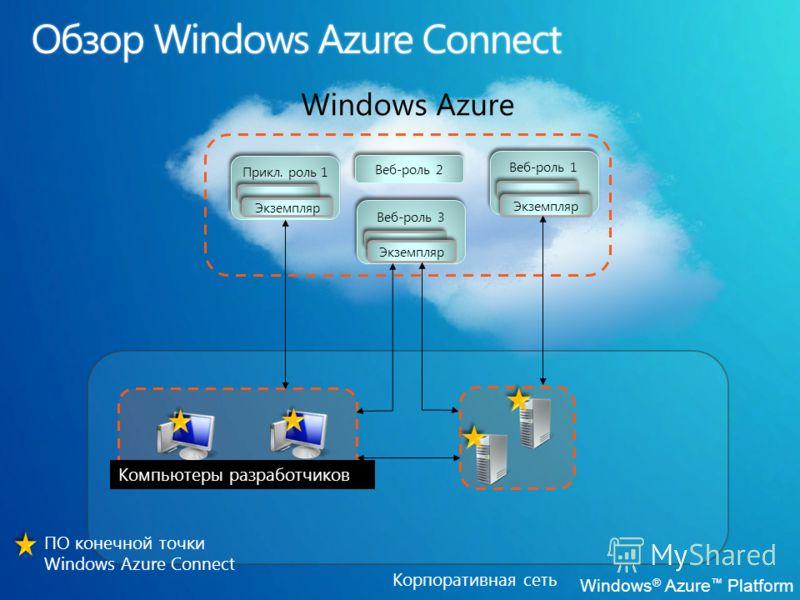 Корпоративная сеть Windows Azure Прикл. роль 1 Веб-роль 1 Веб-роль 2 Веб-роль 3 Экземпляр Компьютеры разработчиков ПО конечной точки Windows Azure Connect