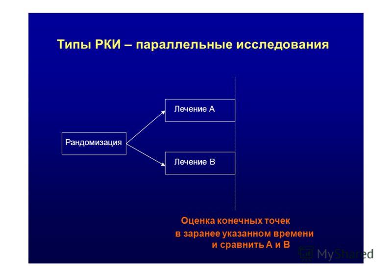 и сравнить А и В Типы РКИ – параллельные исследования Лечение A Рандомизация Лечение B Оценка конечных точек в заранее указанном времени