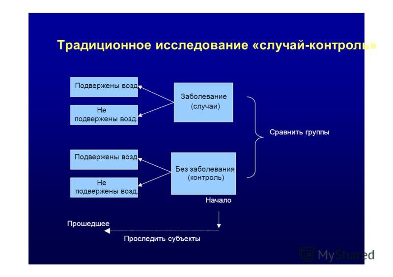Проследить субъекты (случаи) (контроль) Tрадиционноe исследование «случай-контроль» Подвержены возд. Заболевание Не подвержены возд. Сравнить группы Подвержены возд Без заболевания подвержены возд. Начало Прошедшее