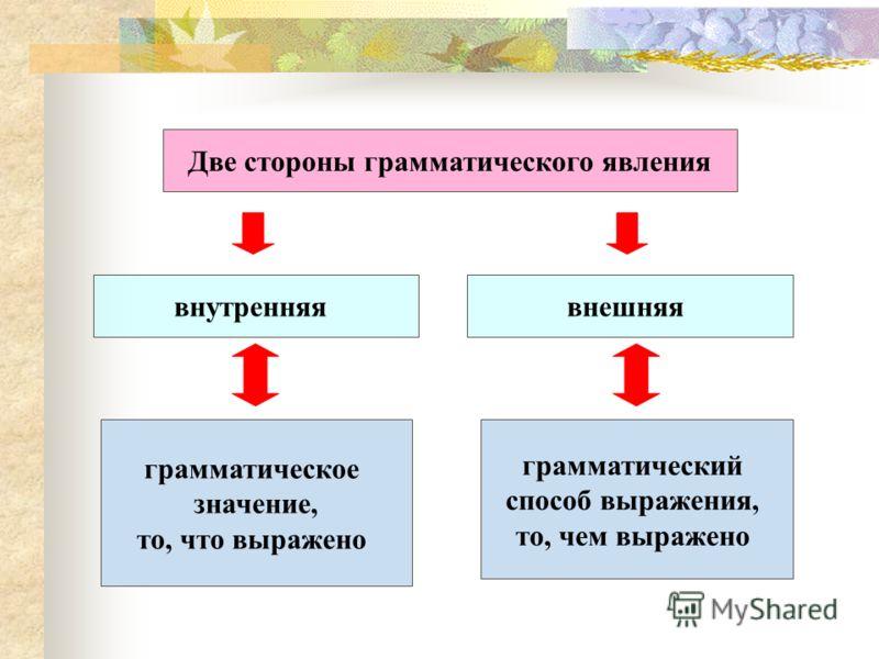 Две стороны грамматического явления внутренняявнешняя грамматическое значение, то, что выражено грамматический способ выражения, то, чем выражено