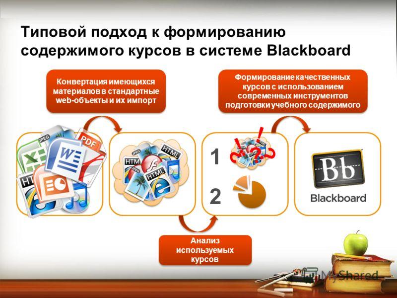 Типовой подход к формированию содержимого курсов в системе Blackboard Конвертация имеющихся материалов в стандартные web-объекты и их импорт Анализ используемых курсов Формирование качественных курсов с использованием современных инструментов подгото