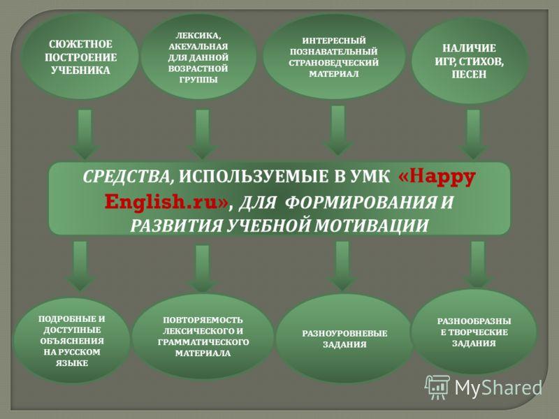 СРЕДСТВА, ИСПОЛЬЗУЕМЫЕ В УМК « Н appy English.ru», ДЛЯ ФОРМИРОВАНИЯ И РАЗВИТИЯ УЧЕБНОЙ МОТИВАЦИИ СЮЖЕТНОЕ ПОСТРОЕНИЕ УЧЕБНИКА ЛЕКСИКА, АКЕУАЛЬНАЯ ДЛЯ ДАННОЙ ВОЗРАСТНОЙ ГРУППЫ ИНТЕРЕСНЫЙ ПОЗНАВАТЕЛЬНЫЙ СТРАНОВЕДЧЕСКИЙ МАТЕРИАЛ НАЛИЧИЕ ИГР, СТИХОВ, ПЕС