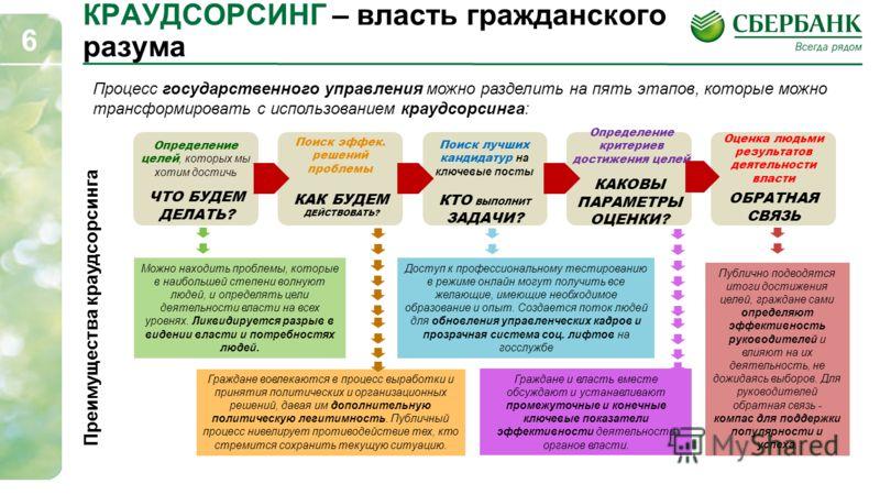6 КРАУДСОРСИНГ – власть гражданского разума Процесс государственного управления можно разделить на пять этапов, которые можно трансформировать с использованием краудсорсинга: Можно находить проблемы, которые в наибольшей степени волнуют людей, и опре