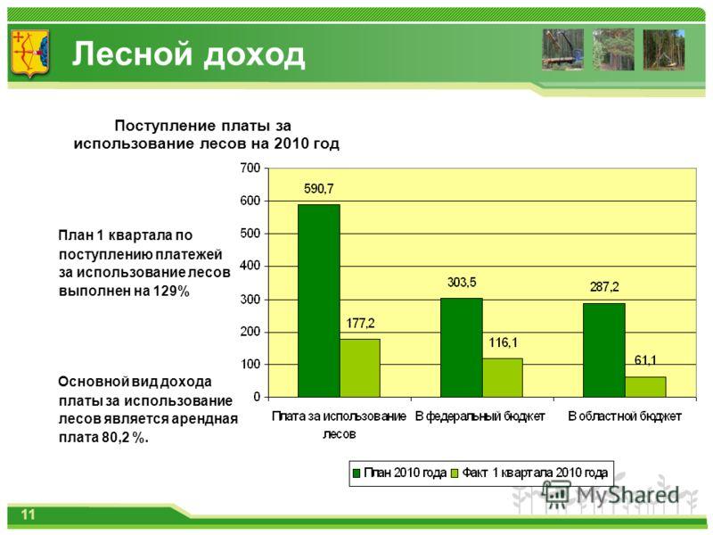 Лесной доход Поступление платы за использование лесов на 2010 год План 1 квартала по поступлению платежей за использование лесов выполнен на 129% Основной вид дохода платы за использование лесов является арендная плата 80,2 %. 11