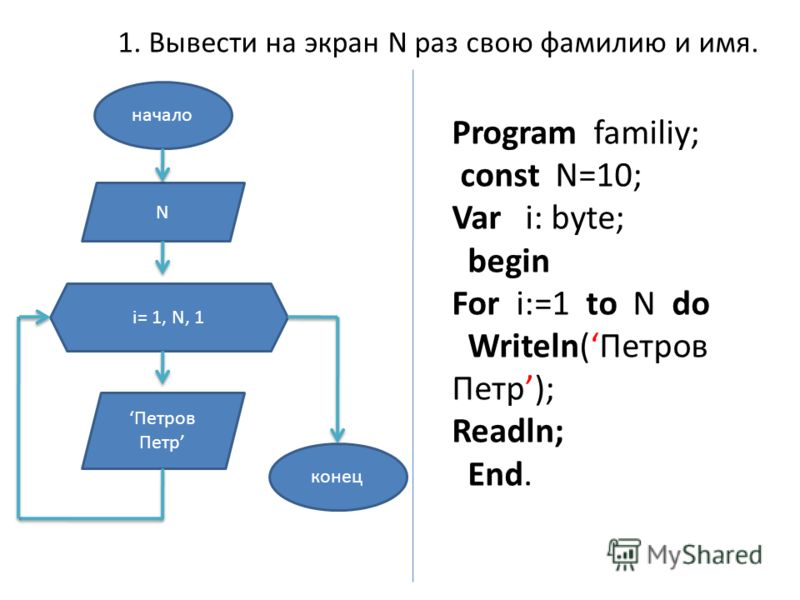 1. Вывести на экран N раз свою фамилию и имя. начало N i= 1, N, 1 Петров Петр конец Program familiy; const N=10; Var i: byte; begin For i:=1 to N do Writeln(Петров Петр); Readln; End.