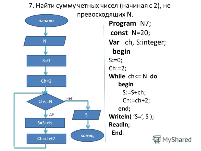 7. Найти сумму четных чисел (начиная с 2), не превосходящих N. начало N Ch=2 Ch