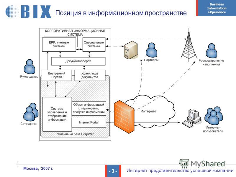 Business Information eXperience - 3 - Интернет представительство успешной компании Москва, 2007 г. Позиция в информационном пространстве
