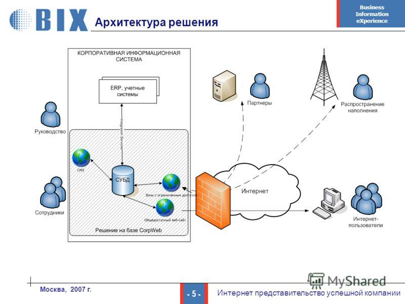 Business Information eXperience - 5 - Интернет представительство успешной компании Москва, 2007 г. Архитектура решения