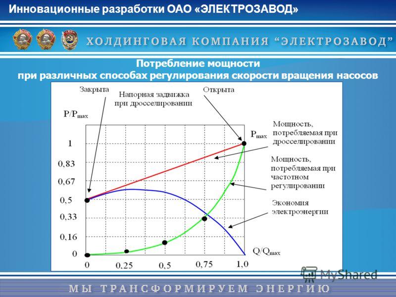 Инновационные разработки ОАО «ЭЛЕКТРОЗАВОД» Потребление мощности при различных способах регулирования скорости вращения насосов