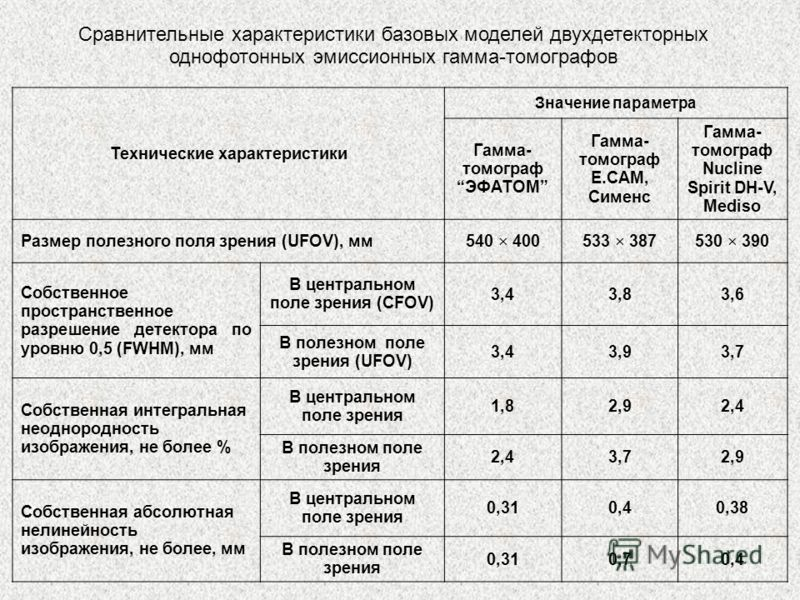 Сравнительные характеристики базовых моделей двухдетекторных однофотонных эмиссионных гамма-томографов Технические характеристики Значение параметра Гамма- томограф ЭФАТОМ Гамма- томограф Е.CAM, Сименс Гамма- томограф Nucline Spirit DH-V, Mediso Разм