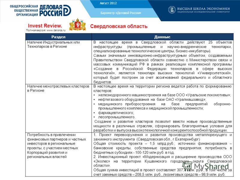 РазделДанные Наличие Индустриальных или Технопарков в Регионе В настоящее время в Свердловской области действуют 25 объектов инфраструктуры (промышленные и научно-внедренческие технопарки, специализированные технологические центры, бизнес-инкубаторы)