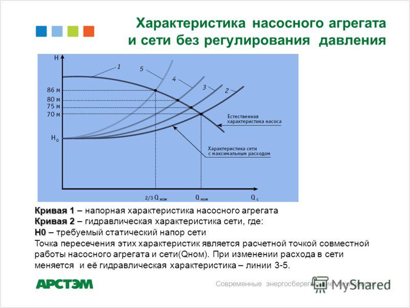 Характеристика насосного агрегата и сети без регулирования давления Кривая 1 Кривая 1 – напорная характеристика насосного агрегата Кривая 2 Кривая 2 – гидравлическая характеристика сети, где: Н0 Н0 – требуемый статический напор сети Точка пересечения