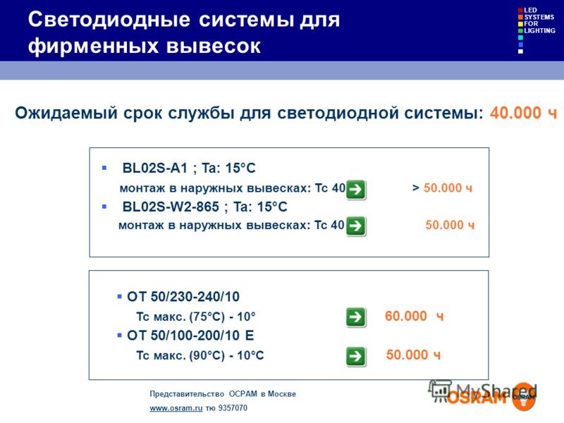 Представительство ОСРАМ в Москве www.osram.ruwww.osram.ru тю 9357070 LED SYSTEMS FOR LIGHTING Светодиодные системы для фирменных вывесок OT 50/230-240/10 Tc макс. (75°C) - 10° 60.000 ч OT 50/100-200/10 E Tc макс. (90°C) - 10°C 50.000 ч BL02S-A1 ; Ta: