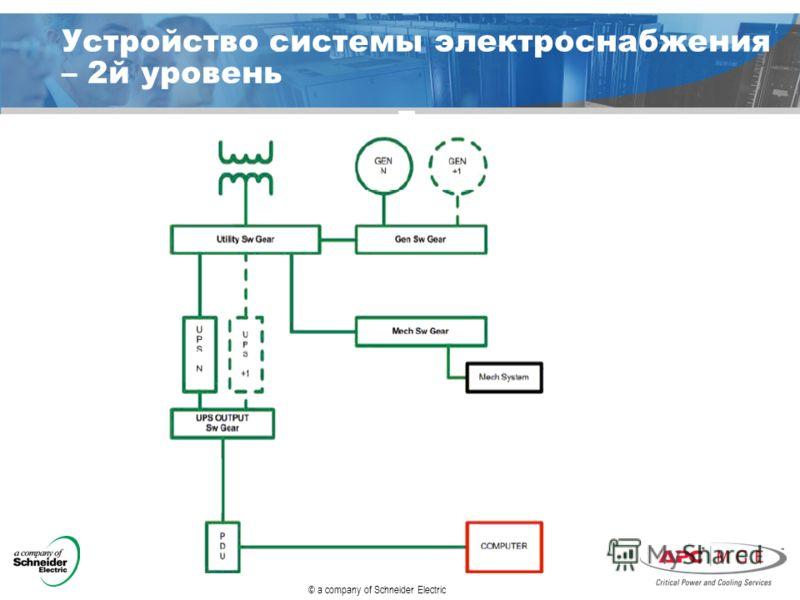 © a company of Schneider Electric Устройство системы электроснабжения – 2й уровень
