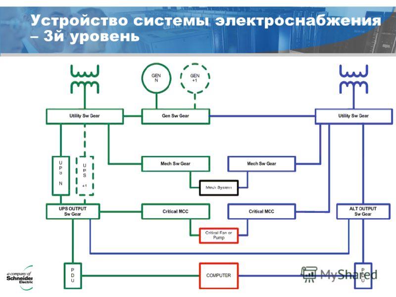 © a company of Schneider Electric Устройство системы электроснабжения – 3й уровень