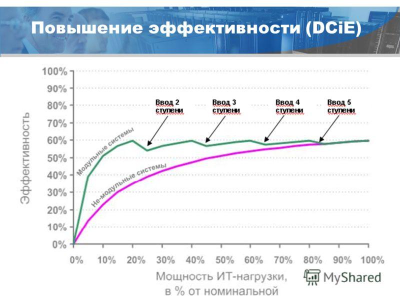 © a company of Schneider Electric Повышение эффективности (DCiE)