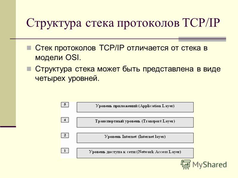 Структура стека протоколов TCP/IP Стек протоколов TCP/IP отличается от стека в модели OSI. Структура стека может быть представлена в виде четырех уровней.
