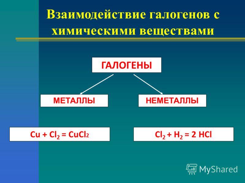 ГАЛОГЕНЫ МЕТАЛЛЫНЕМЕТАЛЛЫ Cu + Cl 2 = СuCl 2 Cl 2 + H 2 = 2 HCl Взаимодействие галогенов с химическими веществами