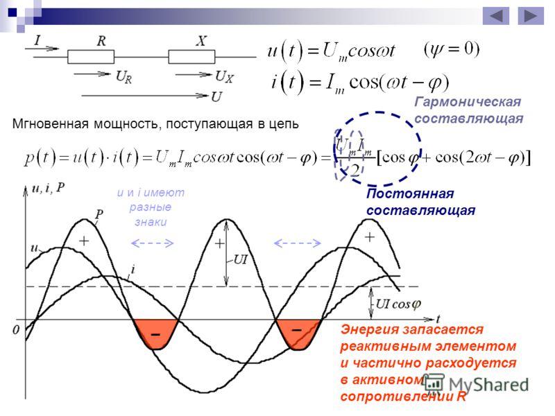 Мгновенная мощность, поступающая в цепь Постоянная составляющая Гармоническая составляющая Энергия запасается реактивным элементом и частично расходуется в активном сопротивлении R u и i имеют разные знаки