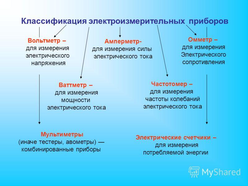 Классификация электроизмерительных приборов Амперметр- для измерения силы электрического тока Вольтметр – для измерения электрического напряжения Частотомер – для измерения частоты колебаний электрического тока Омметр – для измерения Электрического с
