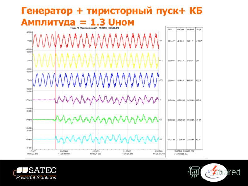 Генератор + тиристорный пуск +КБ Амплитуда = 1.3 Uном