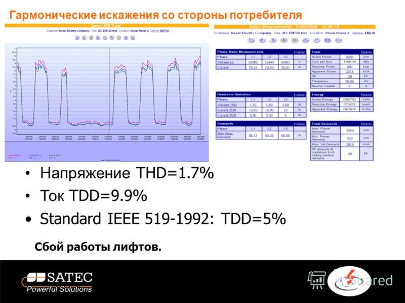 Гармонические искажения со стороны потребителя Напряжение THD=1.7% Ток TDD=9.9% Standard IEEE 519-1992: TDD=5% Сбой работы лифтов.