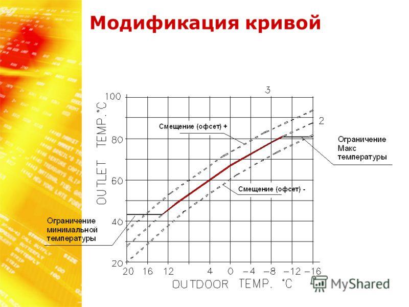 Mодификация кривой