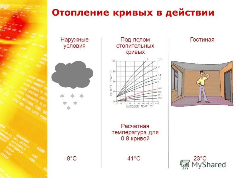 Наружные условия Под полом отопительных кривых Гостиная Расчетная температура для 0,8 кривой 41°C 23°C-8°C Отопление кривых в действии
