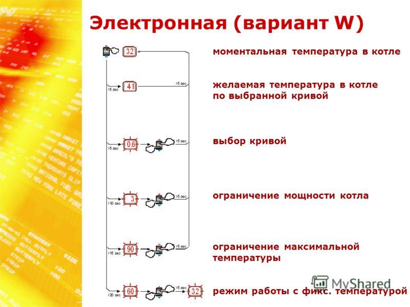 Электронная (вариант W) моментальная температура в котле желаемая температура в котле по выбранной кривой выбор кривой ограничение мощности котла ограничение максимальной температуры режим работы с фикс. температурой