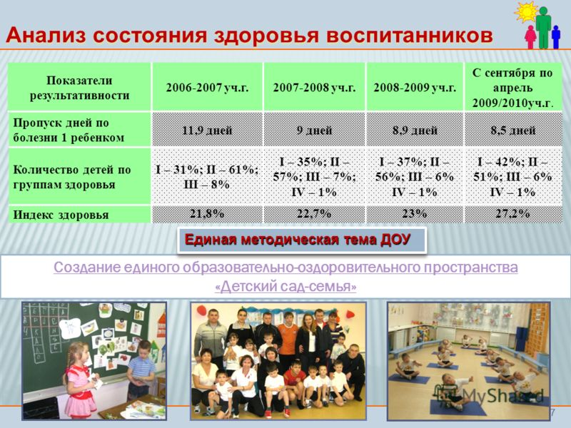 7 Пропуск дней по болезни 1 ребенком 11,9 дней9 дней8,9 дней8,5 дней Количество детей по группам здоровья I – 31%; II – 61%; III – 8% I – 35%; II – 57%; III – 7%; IV – 1% I – 37%; II – 56%; III – 6% IV – 1% I – 42%; II – 51%; III – 6% IV – 1% Индекс