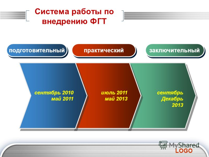 LOGO сентябрь Декабрь 2013 сентябрь Декабрь 2013 июль 2011 май 2013 июль 2011 май 2013 сентябрь 2010 май 2011 подготовительный практический заключительный Система работы по внедрению ФГТ