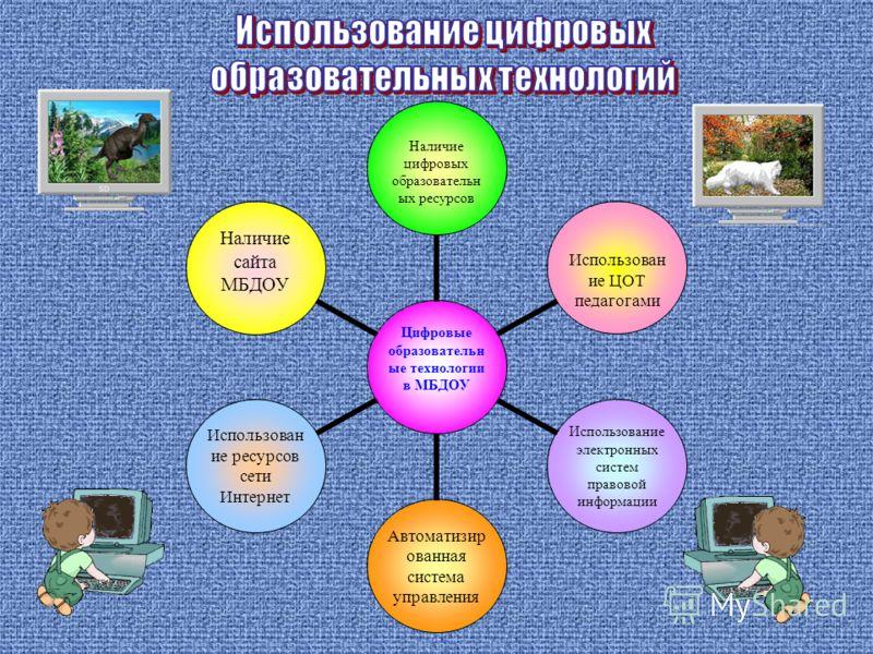 Цифровые образовательные технологии в МБДОУ Наличие цифровых образовательных ресурсов Использование ЦОТ педагогами Использование электронных систем правовой информации Автоматизированная система управления Использование ресурсов сети Интернет Наличие
