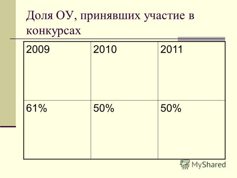 Доля ОУ, принявших участие в конкурсах 200920102011 61%50%