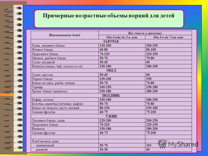 Примерные возрастные объемы порций для детей Наименование блюд Вес (масса в граммах) От 1года до 3-х летОт 3-х до 7-ми лет ЗАВТРАК Каша, овощное блюдо120-200200-250 Яичное блюдо40-8080-100 Творожное блюдо70-120120-150 Мясное, рыбное блюдо50-7070-80 С