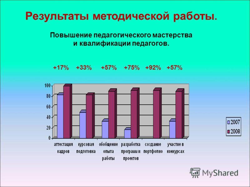 Результаты методической работы. Повышение педагогического мастерства и квалификации педагогов. +17% +33% +57% +75% +92% +57%