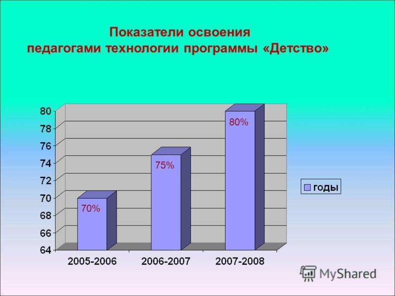 Показатели освоения педагогами технологии программы «Детство» 70% 75% 80%