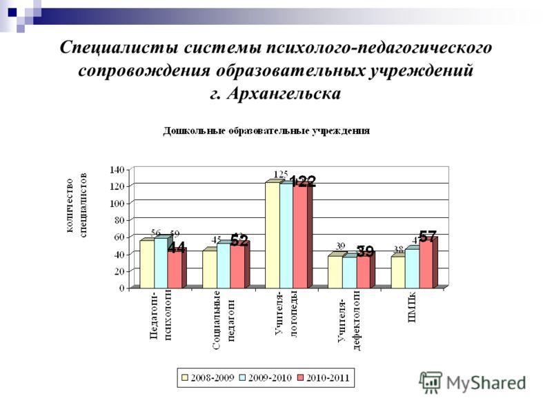 Специалисты системы психолого-педагогического сопровождения образовательных учреждений г. Архангельска