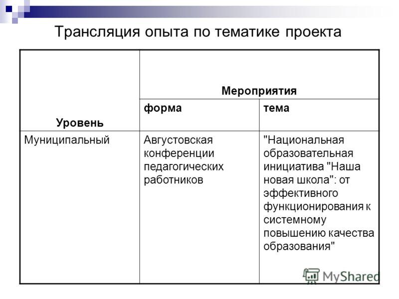 Трансляция опыта по тематике проекта Уровень Мероприятия форматема МуниципальныйАвгустовская конференции педагогических работников