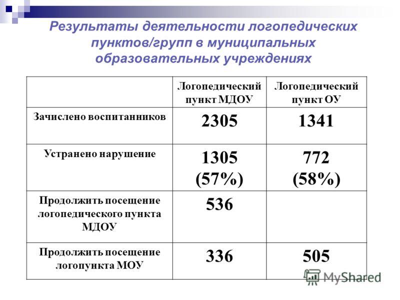 Результаты деятельности логопедических пунктов/групп в муниципальных образовательных учреждениях Логопедический пункт МДОУ Логопедический пункт ОУ Зачислено воспитанников 23051341 Устранено нарушение 1305 (57%) 772 (58%) Продолжить посещение логопеди