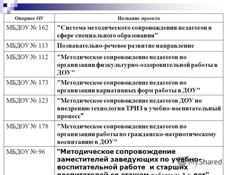 Опорное ОУНазвание проекта МБДОУ 162
